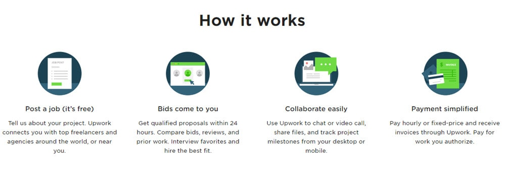 UpWork How it Works